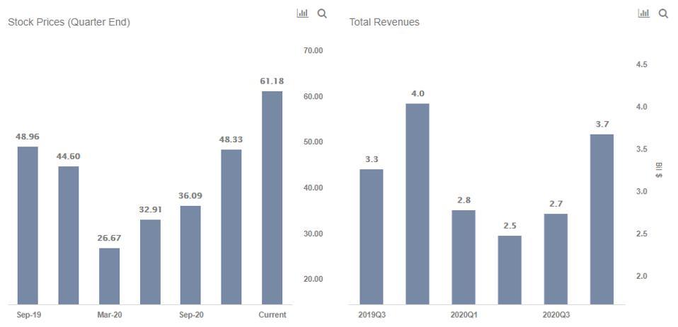 TXT Stock Prices & Revenue