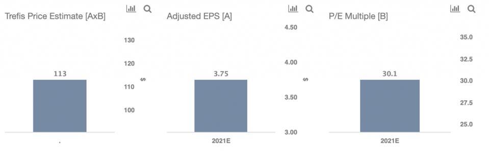 Trefis Price Estimate For ATVI