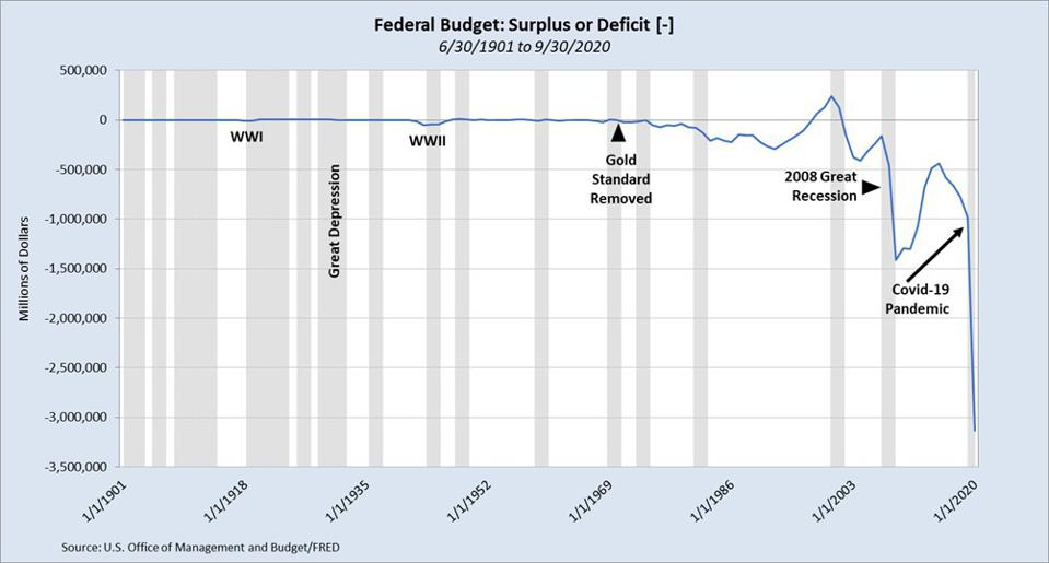 Federal Budget: Surplus/Deficit from 6/30/1901 to 9/30/2020