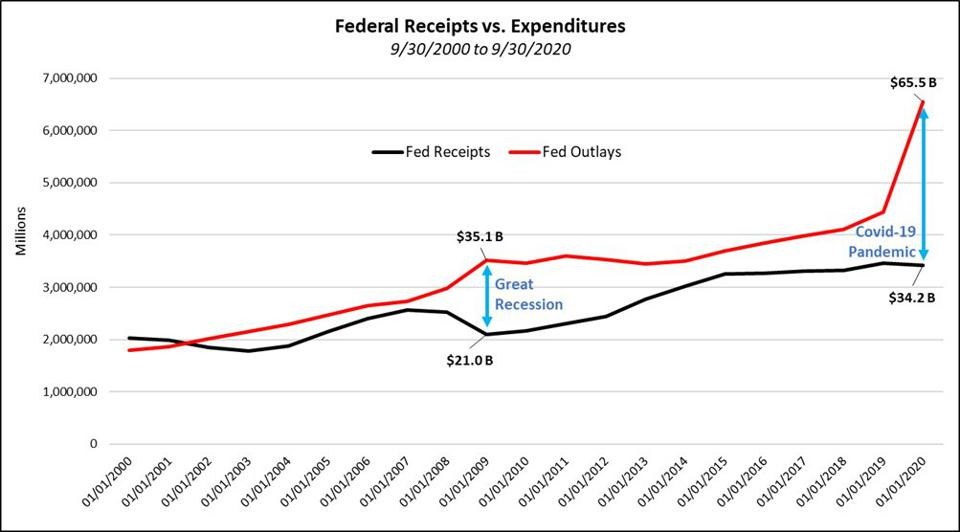 Federal Receipts vs Expenditures 9/30/2000 to 9/30/2020