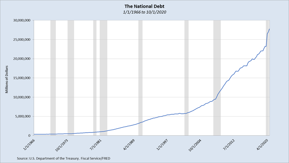 U.S. National Debt 1/1/1966 to 10/1/2020
