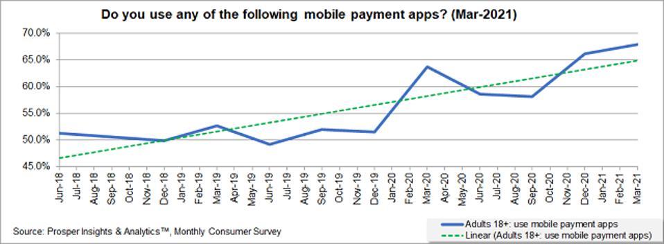 Prosper - Mobile Payment Apps Trend