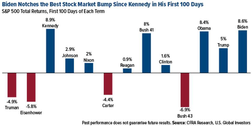Biden notches the best stock market bump since Kennedy
