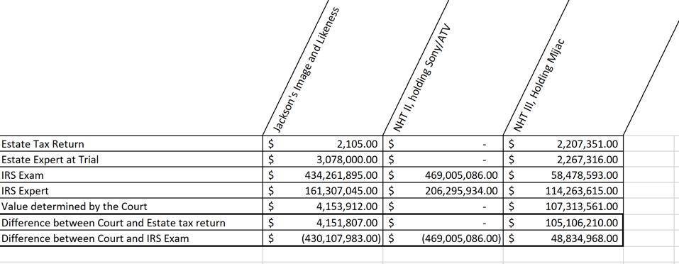 Amounts in dispute in Estate of Jackson v. Commissioner