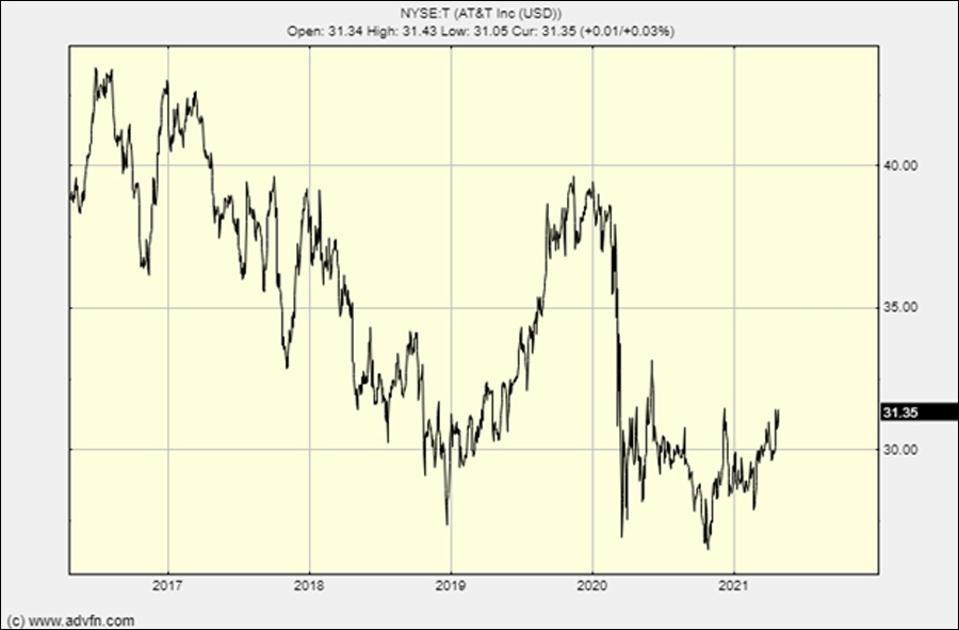 نمودار AT&T طی پنج سال گذشته