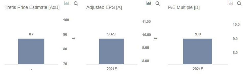 Trefis Price Estimate For PRU Stock
