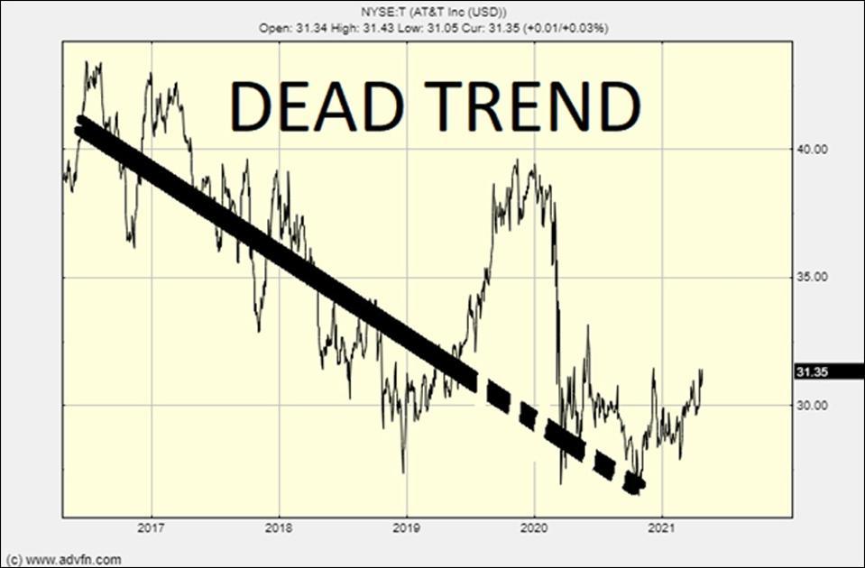 من این نمودار AT&T را اینگونه خوانده ام