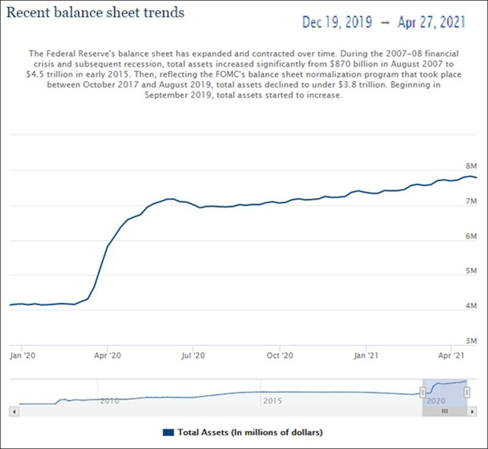 Ang sheet ng balanse ng Federal Reserve