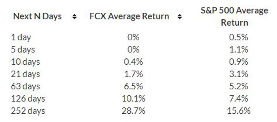 FCX Average Return