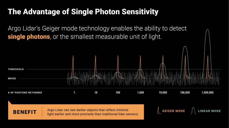 The Argo lidar photodetector picks up single photon reflections for greater sensitivity and then uses statistical analysis to filter out noise