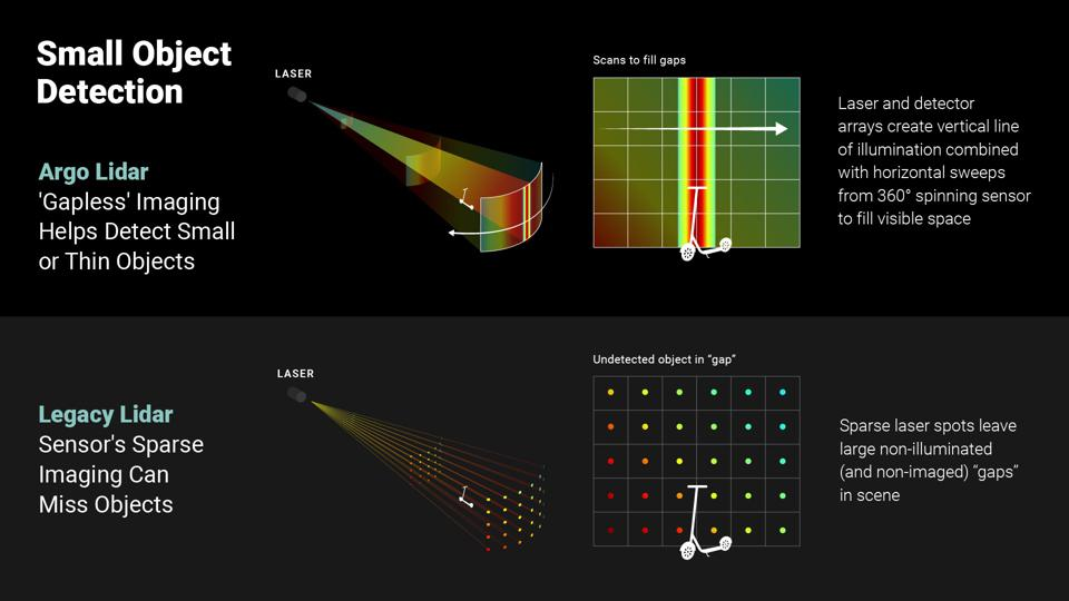 The Argo lidar scanning and sensing approach is claimed to provide improved capability to detect small objects compared to other lidars