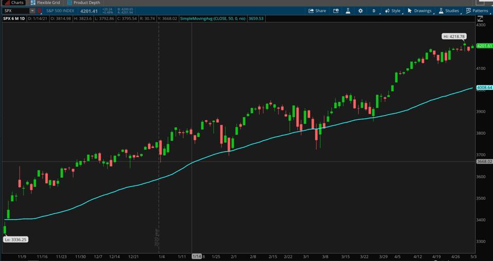 Data source: S&P Dow Jones Indices. Chart source: The thinkorswim® platform.