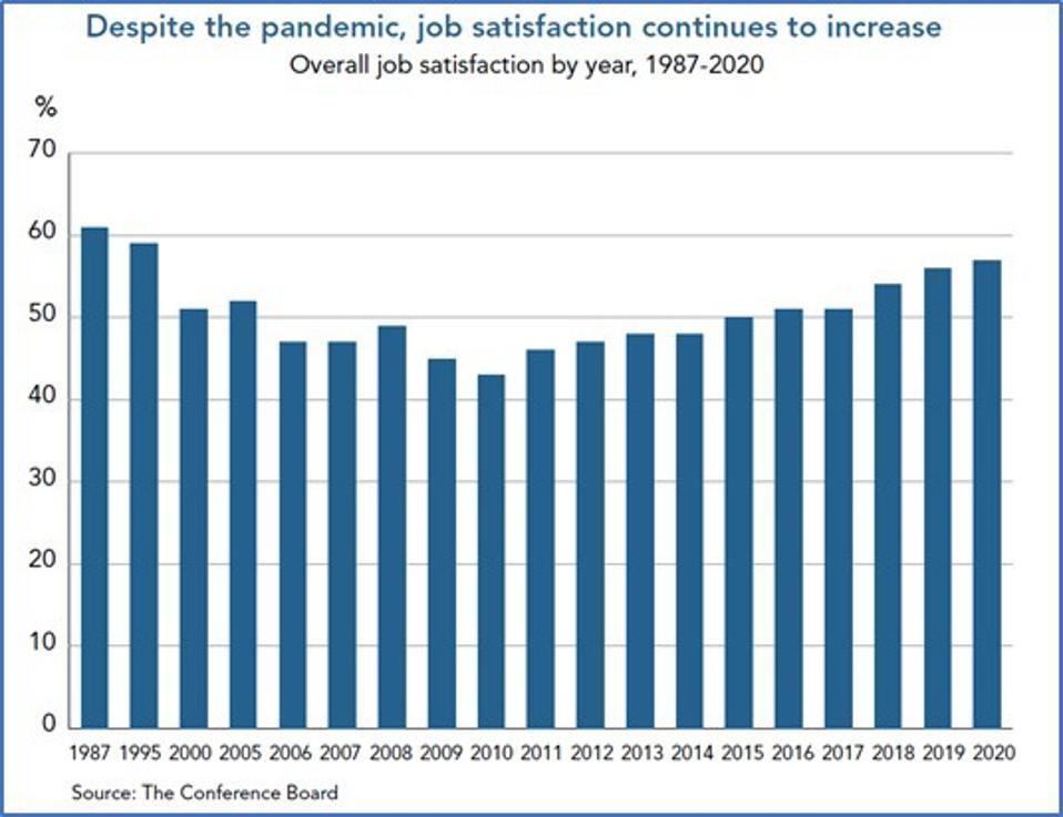Job Satisfaction remains high