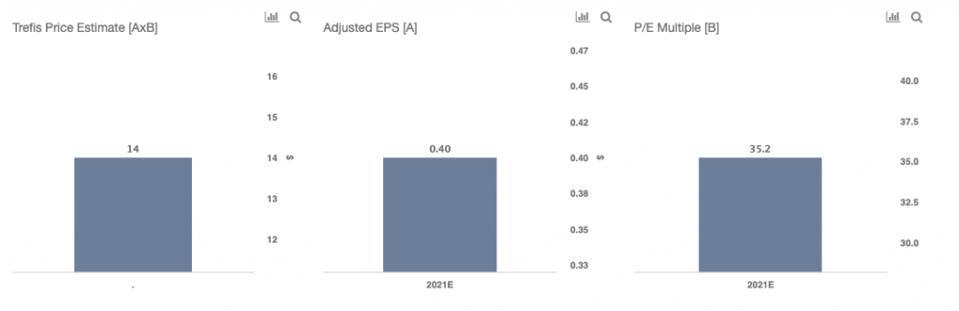 Trefis price estimate for ZNGA