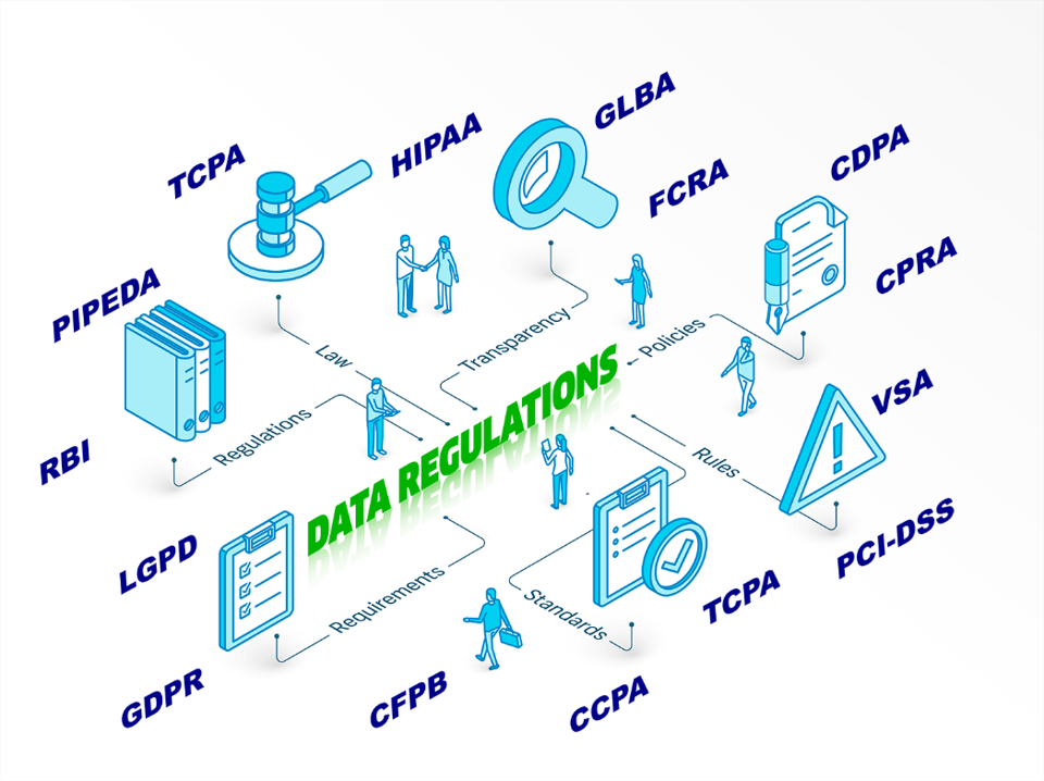 How many of these can you name? Data regulations are a sea of acronyms.