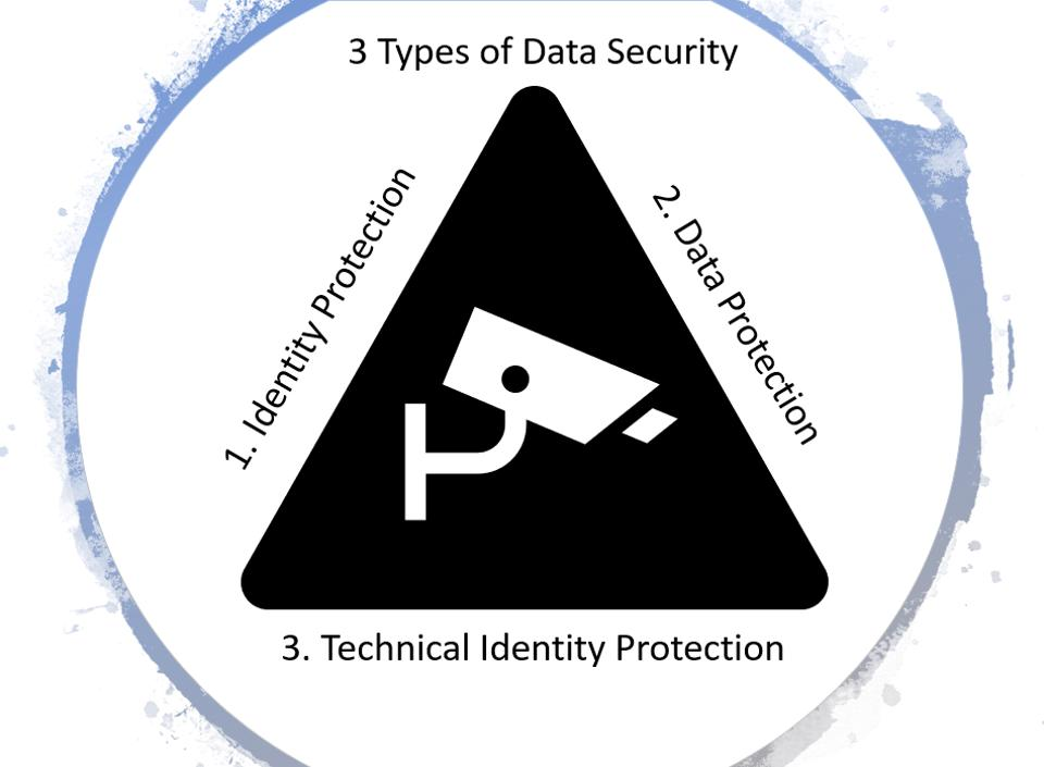 The three types of data security