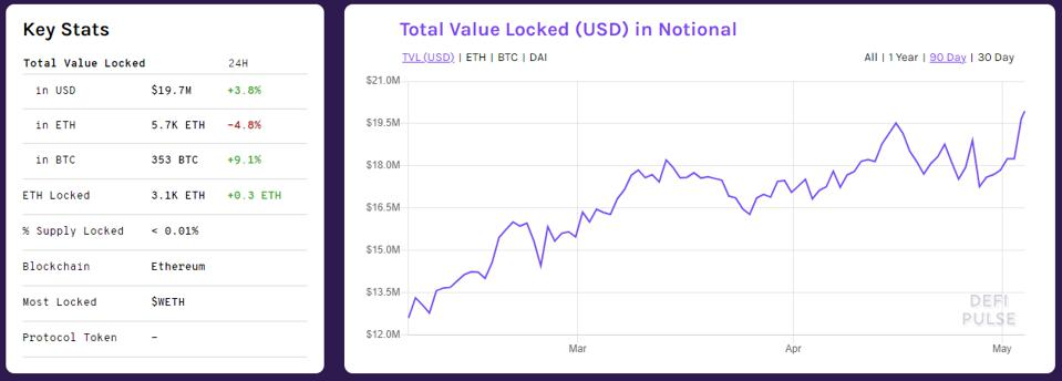 Total Value Locked (USD) in Notional Finance