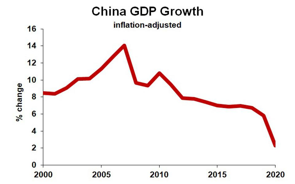 Chart of China GDP growth 2000-2020.