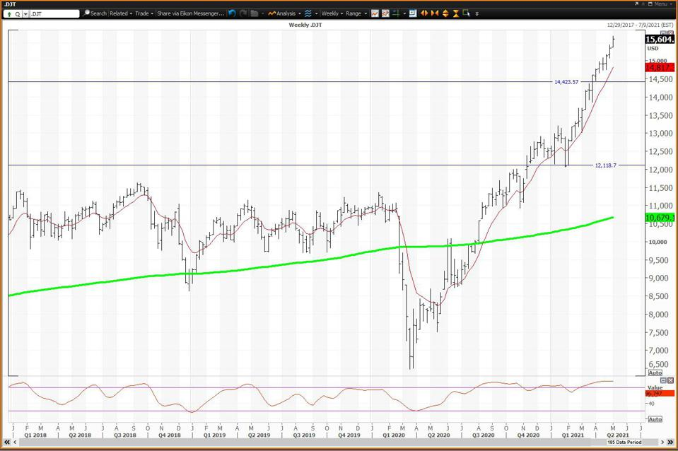 The weekly chart is positive but extremely overbought