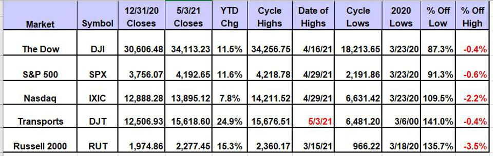 Dow Transports Have Outperformed