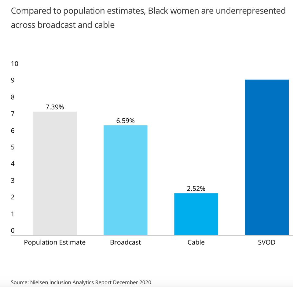 Compared to population estimates, Black Women are underrepresented across broadcast and cable.
