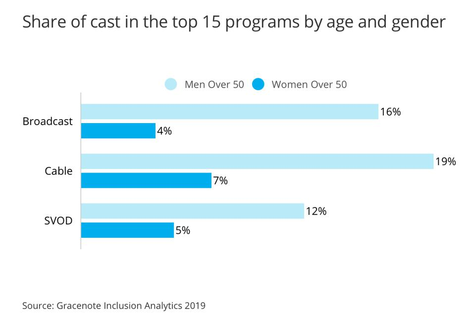 Share of cast in the top 15 programs by age and gender.