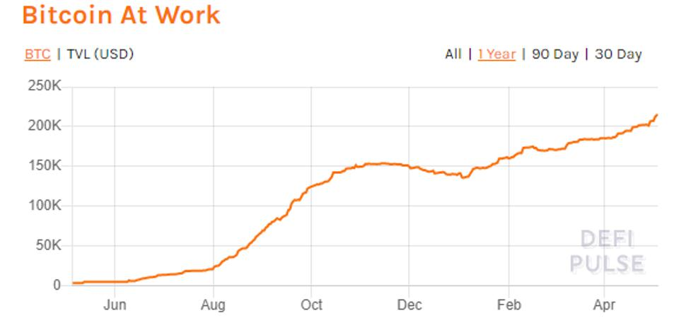 Bitcoin At Work - 1 year chart