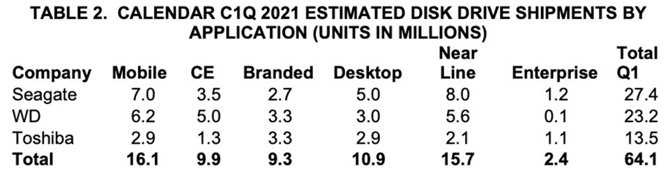 Estimated HDD Shipments by Applications, C1Q 2021