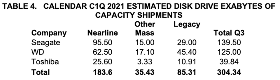 Estimated Exabytes Capacity Shipped for HDDs, C1Q 2021