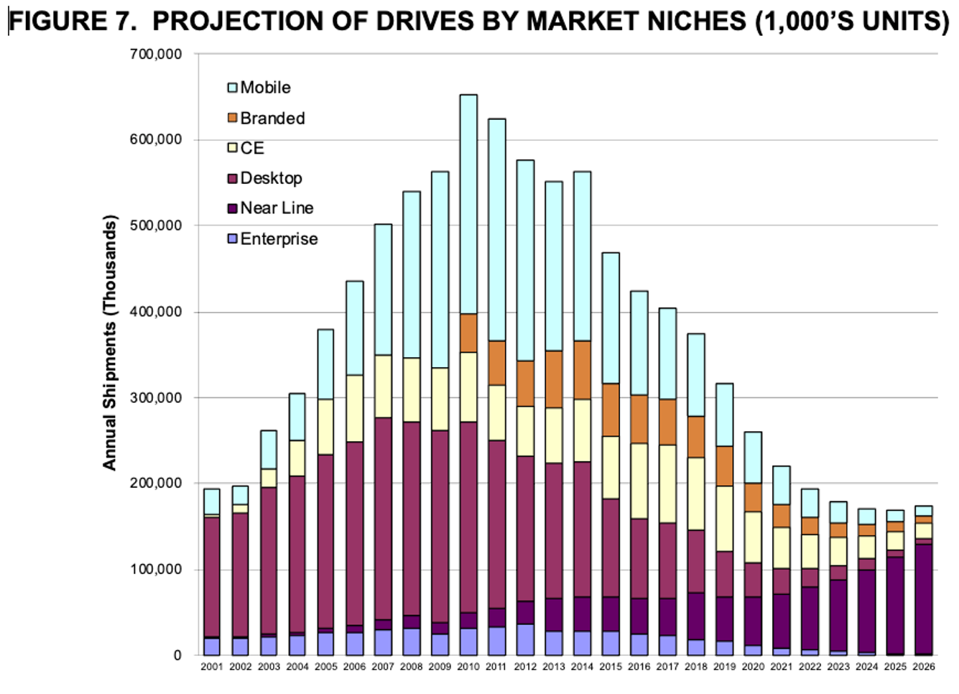 HDD History and Projections by Market Niche