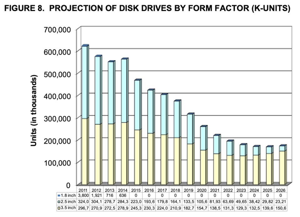 HDD History and Projections by Form Factor