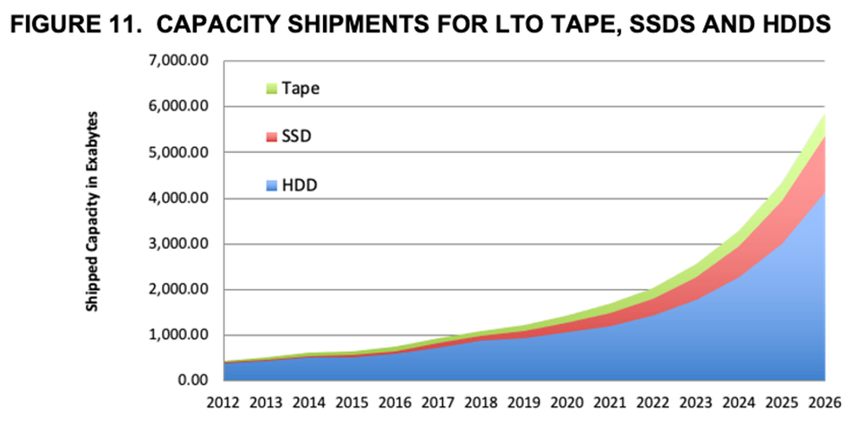 History and Projections of Tape, SSD and HDD Capacity Shipments