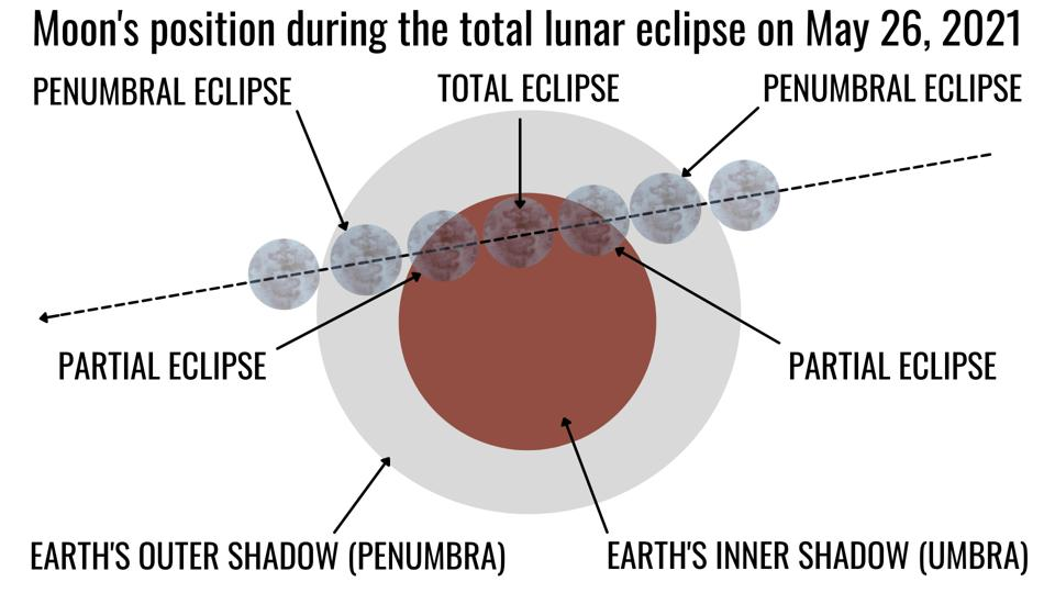 """In the early hours of May 26, 2021 a total lunar eclipse—also known as a """"Blood Moon—will be visible in North America."""