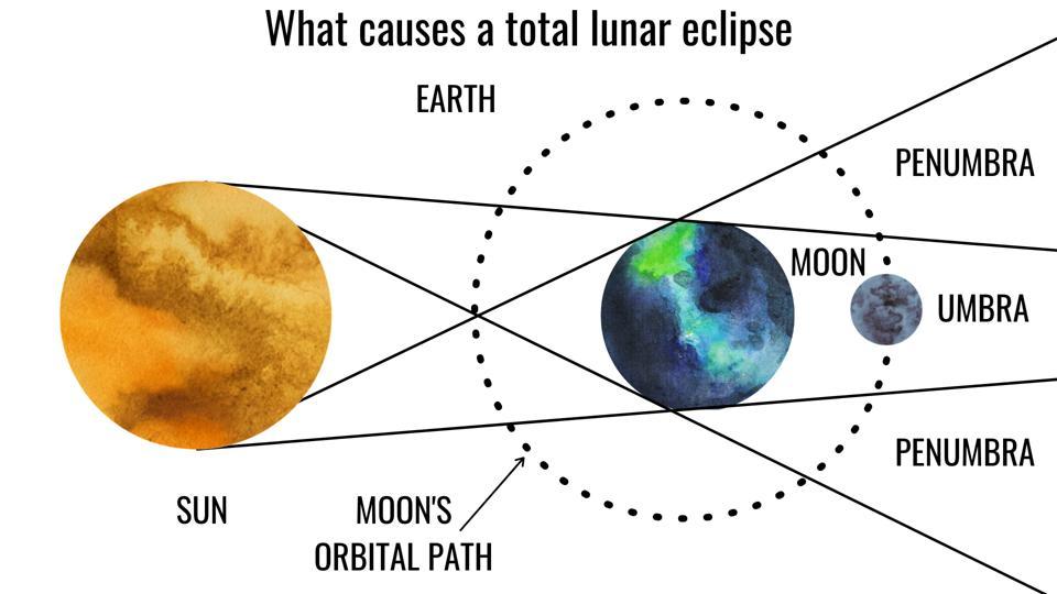 Total lunar eclipse explained.