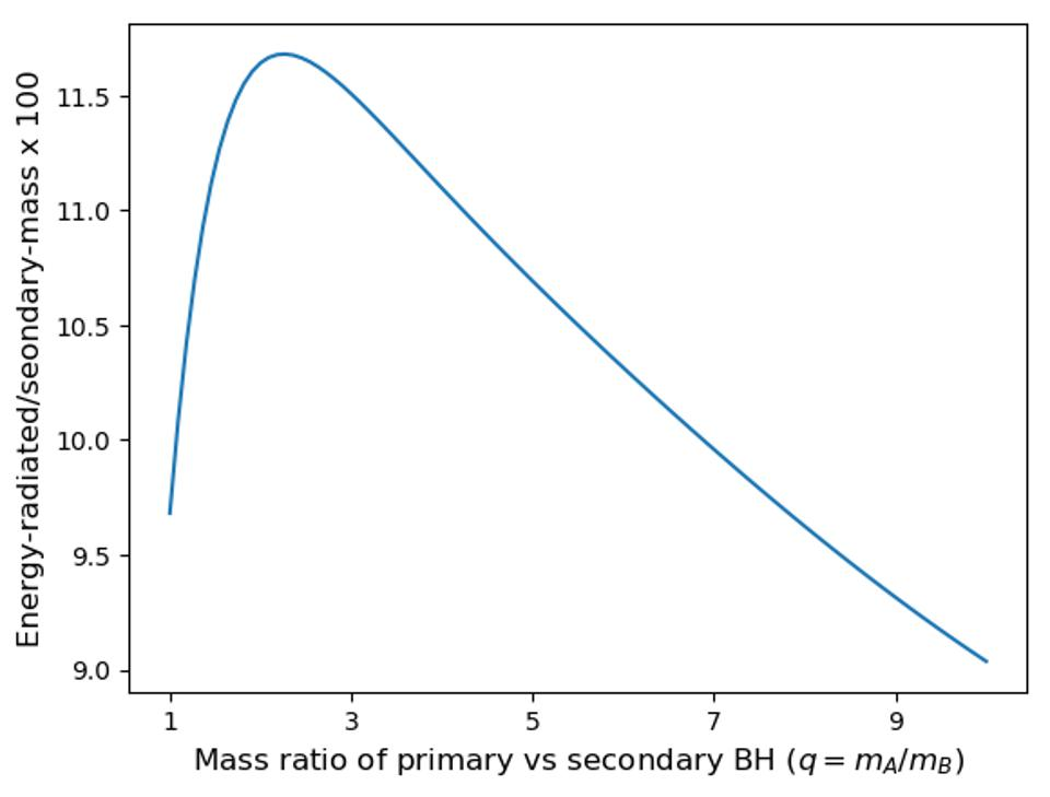 How much mass gets converted into gravitational waves when two black holes merge.