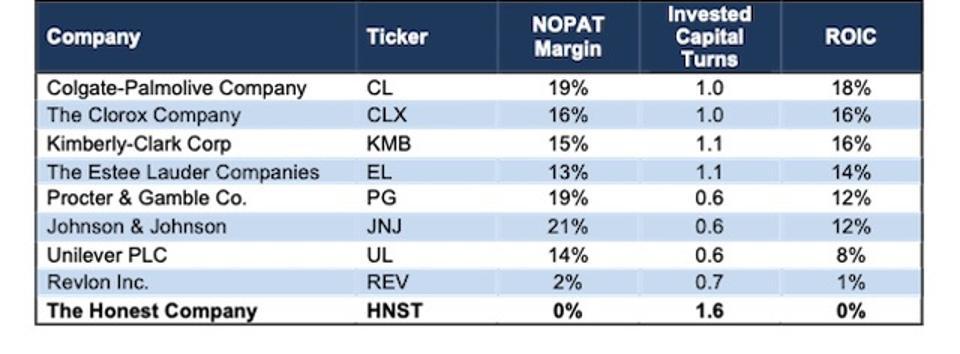 HNST Profitability Metrics Vs Peers