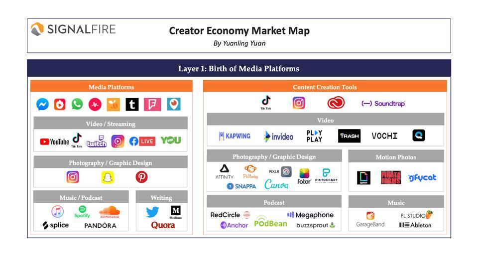 Creator economy market map