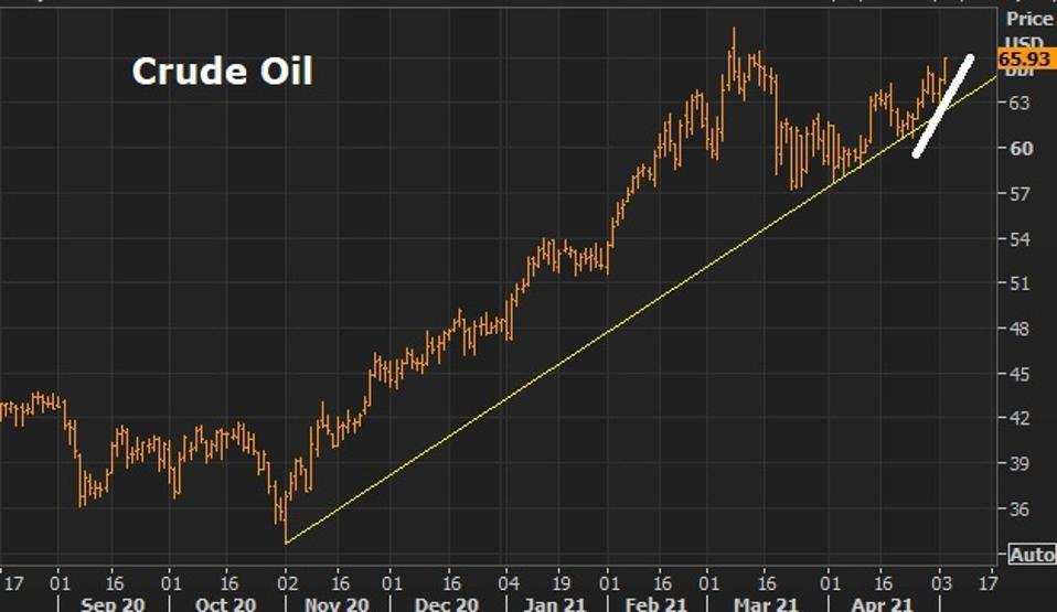 Oil bull market resuming