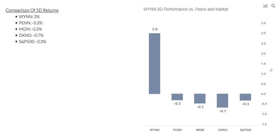 WYNN Stock 5-Day Returns