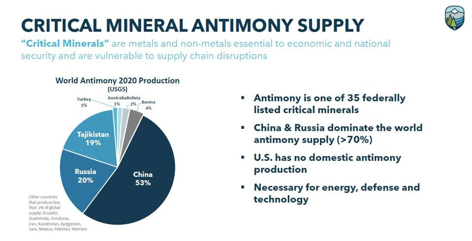 Critical mineral antimony global supply sources.