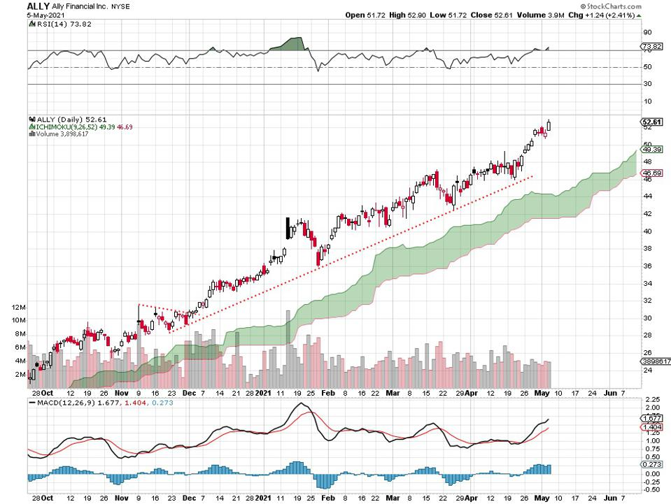 Ally financial chart