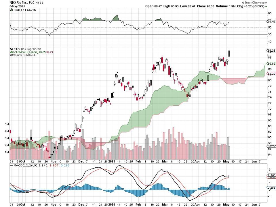 copper stock chart