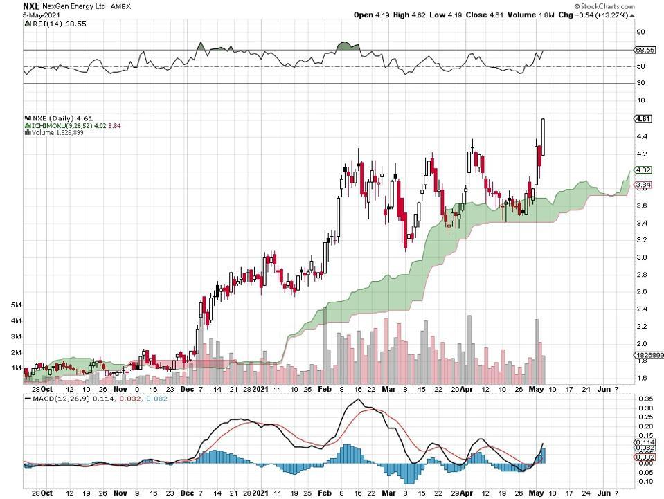 metals stock chart