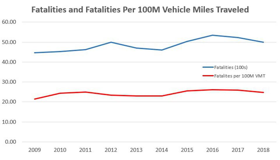 Graph showing motorcycle fatalities trending upwards from 2009 to 2018