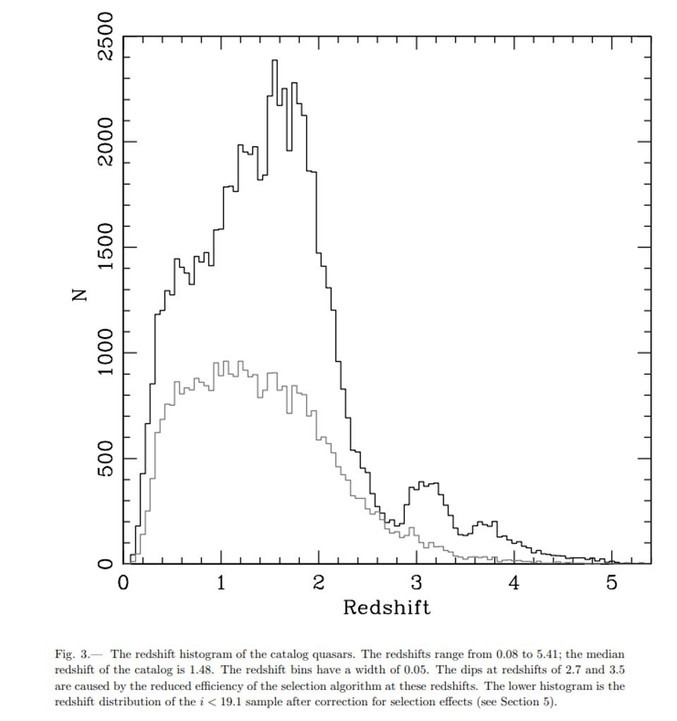 The number of discovered quasars (y-axis) as a function of redshift (x-axis).