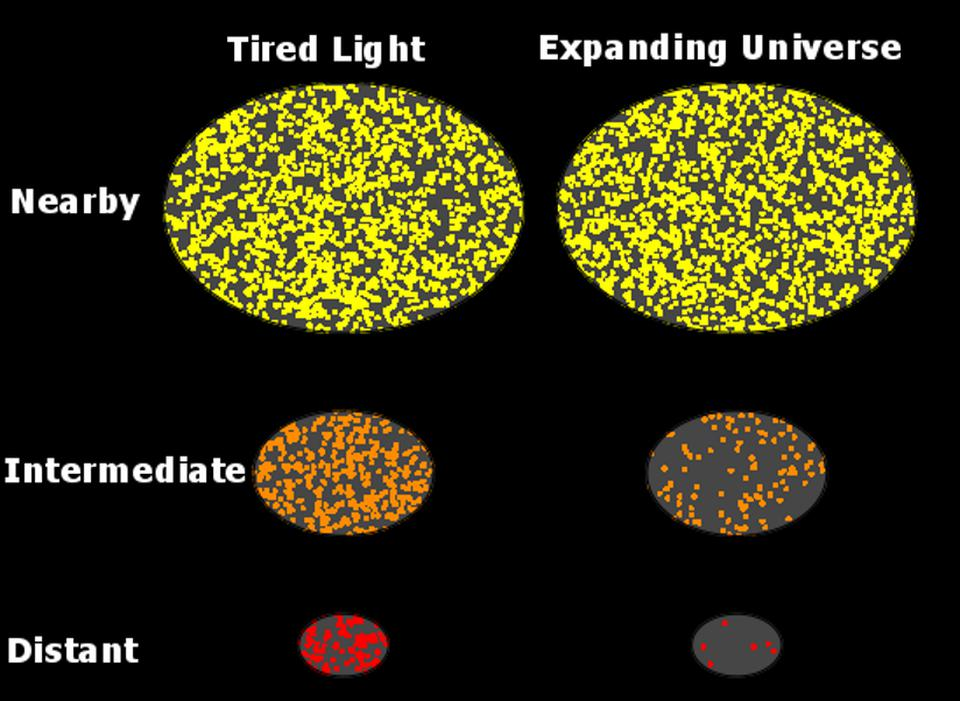 Predictions of the tired light hypothesis, for photon density, versus the Big Bang.