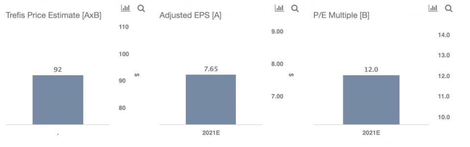 Trefis Price Estimate For CVS