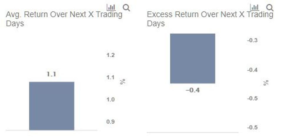 DB Stock Average Return