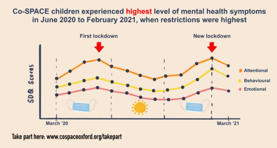 Mental health symptoms rose during lockdown