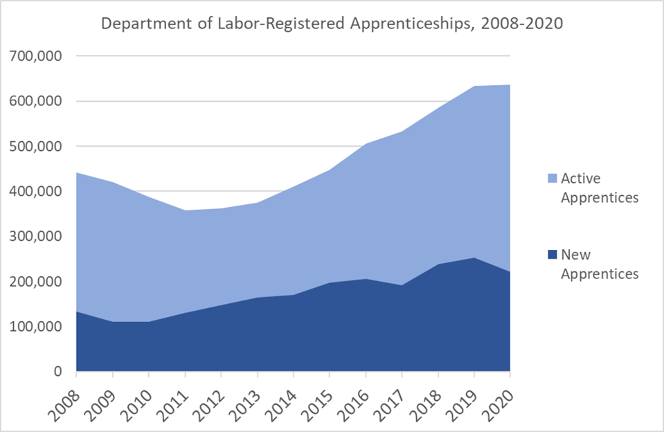 apprenticeships have increased 64% since 2010
